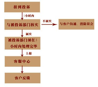 物业接管验收流程图 物业交房流程图 物业装修管理流程图